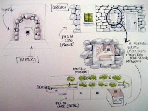 Progettazione di musei